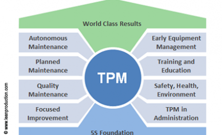 Total Productive Maintenance (TPM) Seminar